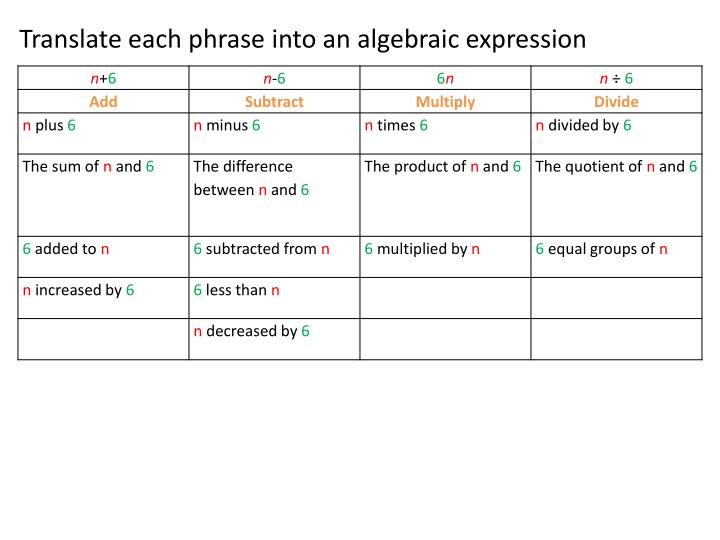 Translate each phrase into an algebraic expression