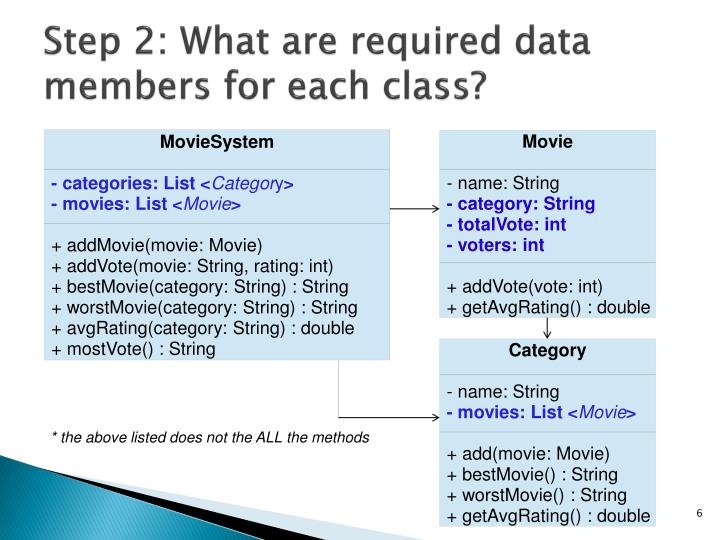 Step 2: What are required data members for each class?
