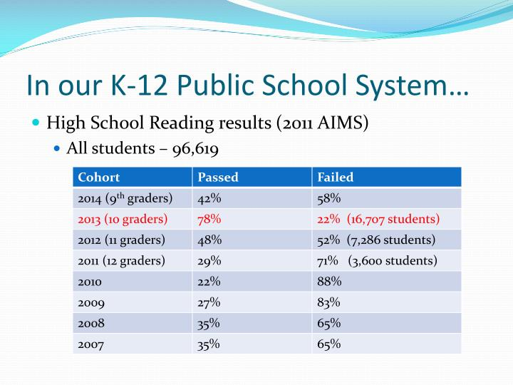 In our K-12 Public School System…