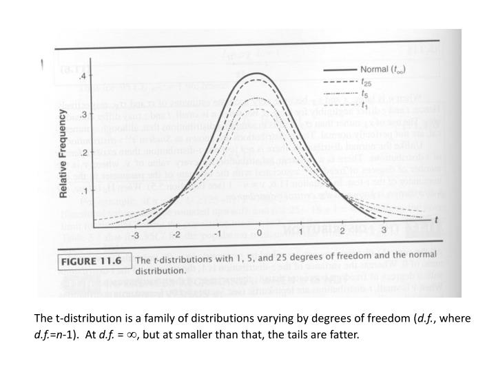 The t-distribution is a family of distributions varying by degrees of freedom (