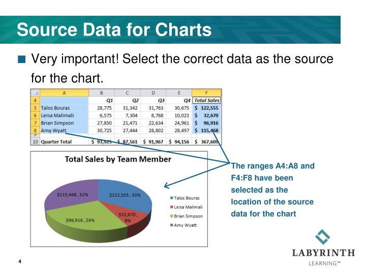 Source Data for Charts