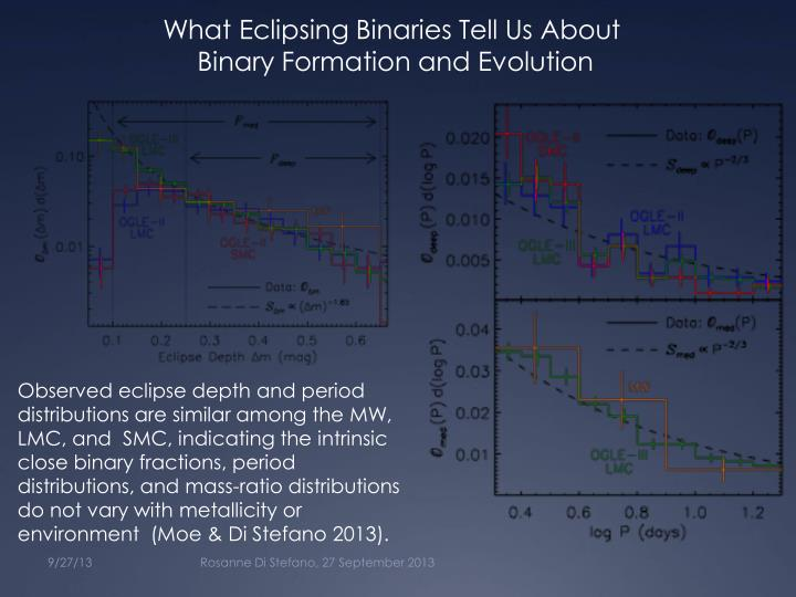 What Eclipsing Binaries Tell Us About