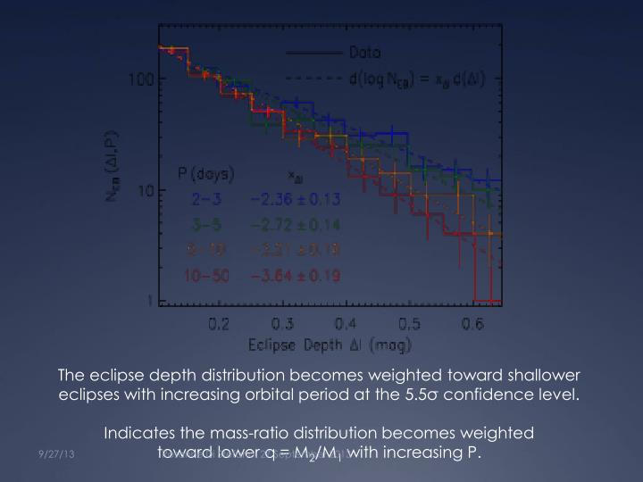 The eclipse depth distribution becomes weighted toward shallower eclipses with increasing orbital period at the 5.5σ confidence level.