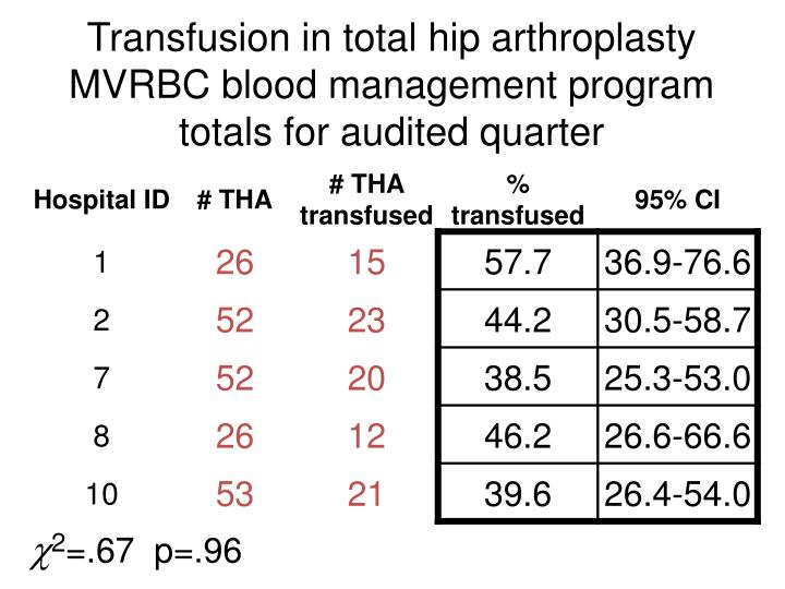 Transfusion in total hip