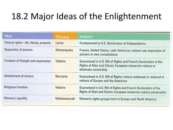 18.2 Major Ideas of the Enlightenment
