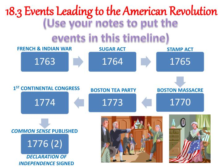 18.3 Events Leading to the American Revolution