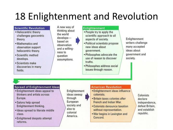 18 Enlightenment and Revolution