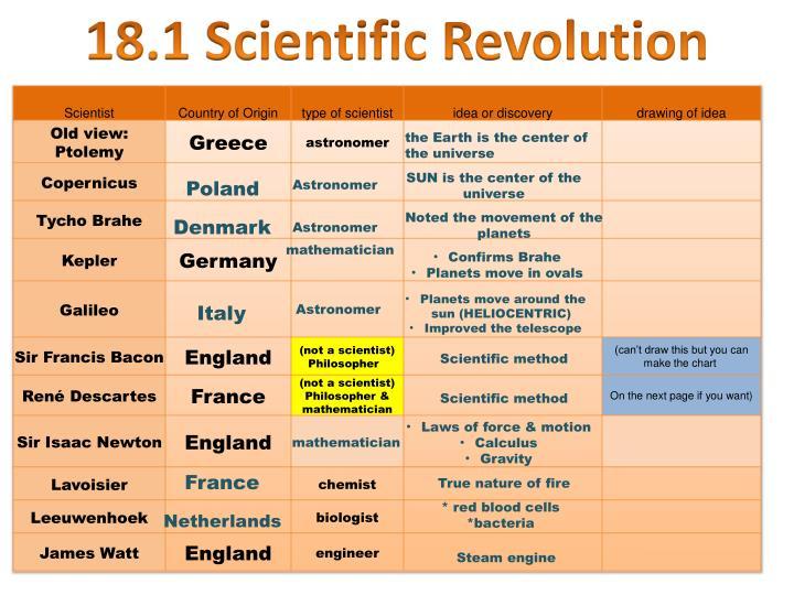 18.1 Scientific Revolution