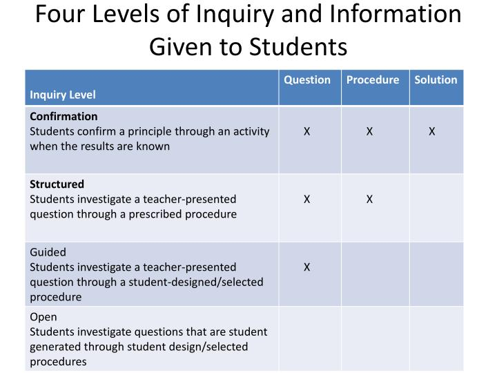 Four Levels of Inquiry and Information Given to Students