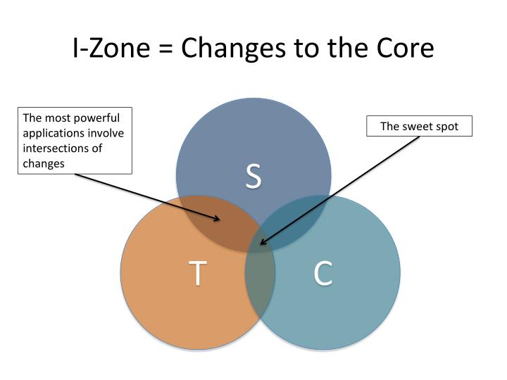 I-Zone = Changes to the Core