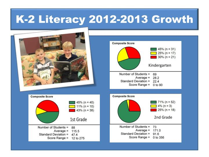 K-2 Literacy 2012-2013 Growth