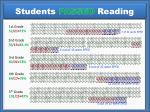 students passed reading