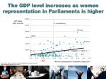 the gdp level increases as women representation in parliaments is higher