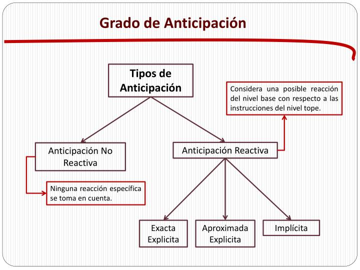 Grado de Anticipación