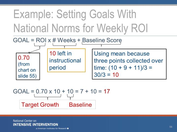 Example: Setting Goals With National Norms for Weekly ROI