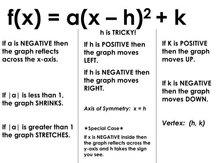 f(x) = a(x – h)