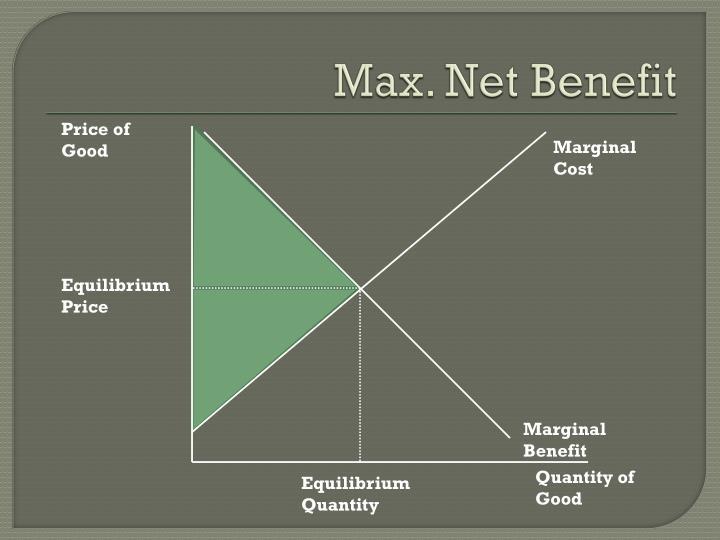 Max. Net Benefit