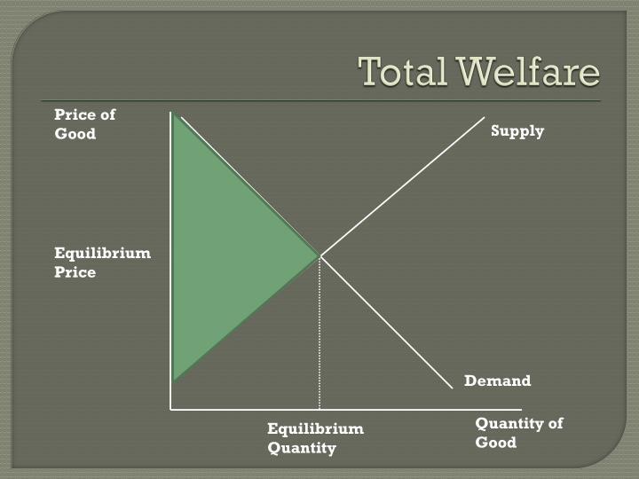Total Welfare