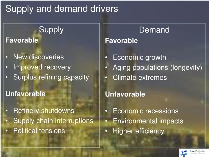 Supply and demand drivers