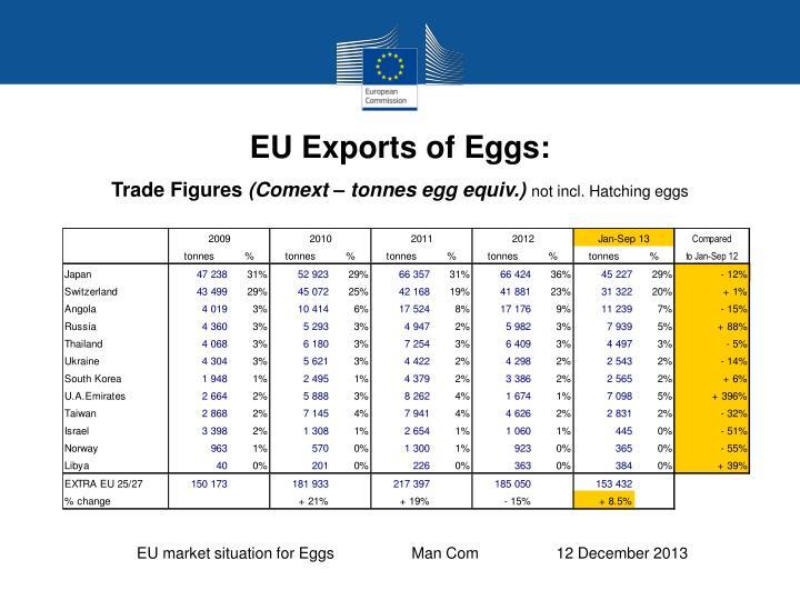 EU Exports of Eggs: