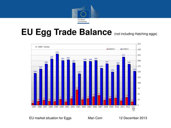 EU Egg Trade Balance