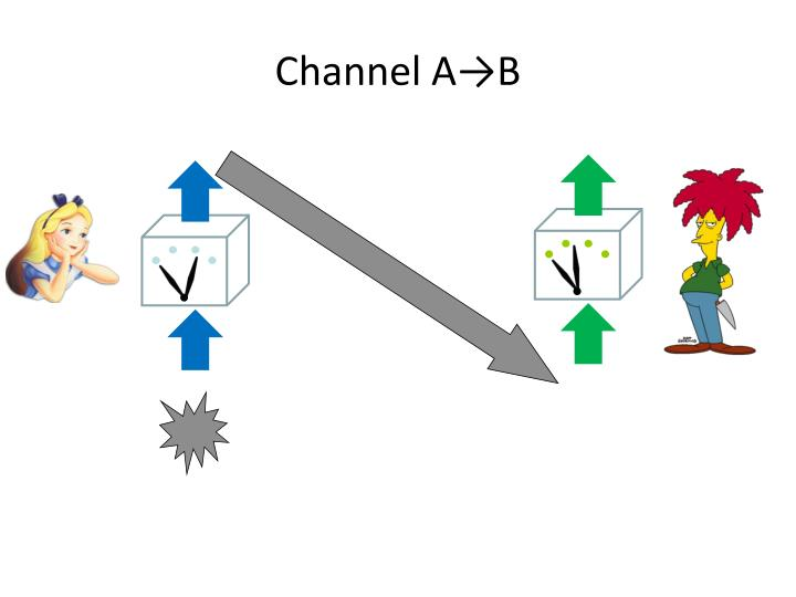 Channel A→B