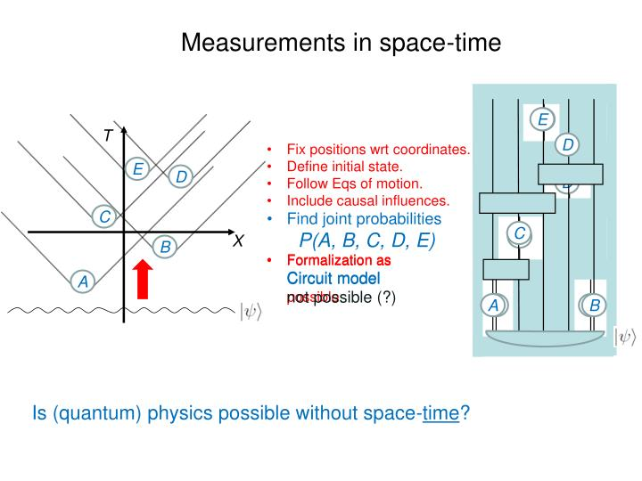 Measurements in space-time