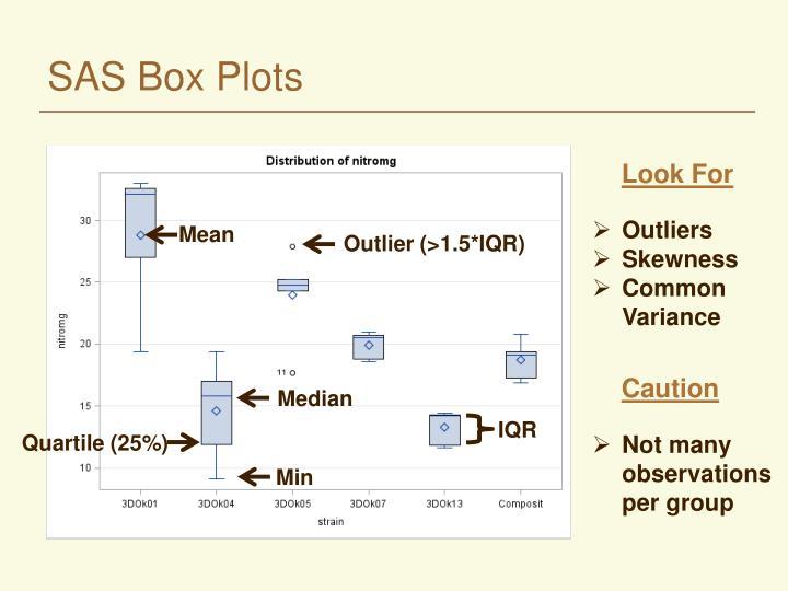 SAS Box Plots