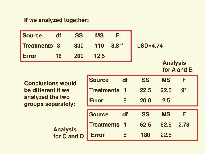If we analyzed together: