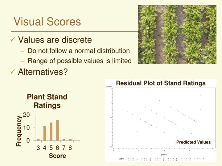 Visual Scores