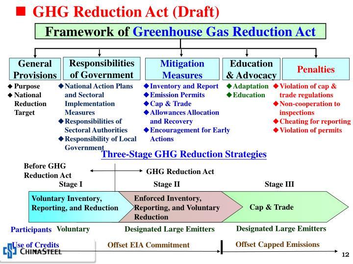 GHG Reduction Act (Draft)