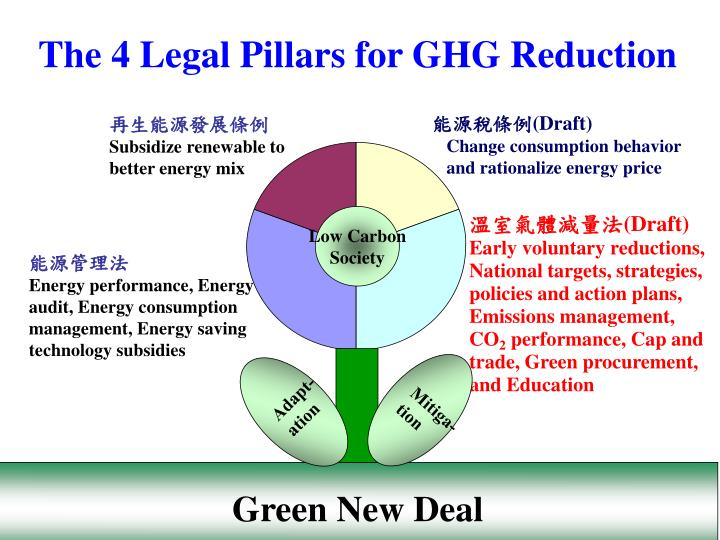 再生能源發展條例
