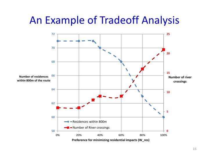 An Example of Tradeoff Analysis