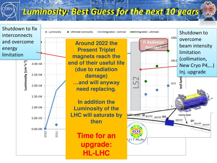 Luminosity: Best Guess for the next 10 years