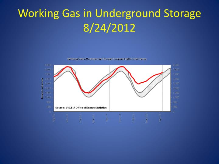 Working Gas in Underground Storage 8/24/2012