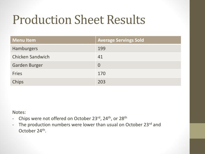 Production Sheet Results