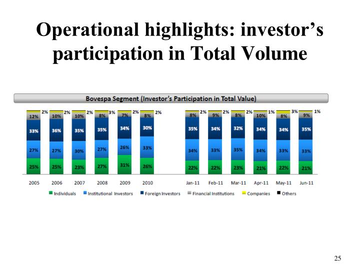 Operational highlights: investor's participation in Total Volume
