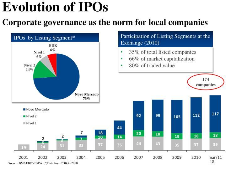 Evolution of IPOs