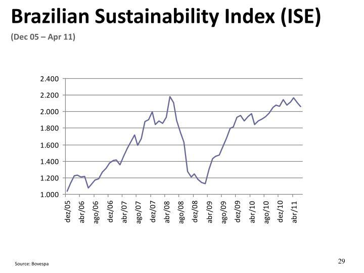 Brazilian Sustainability Index (ISE)