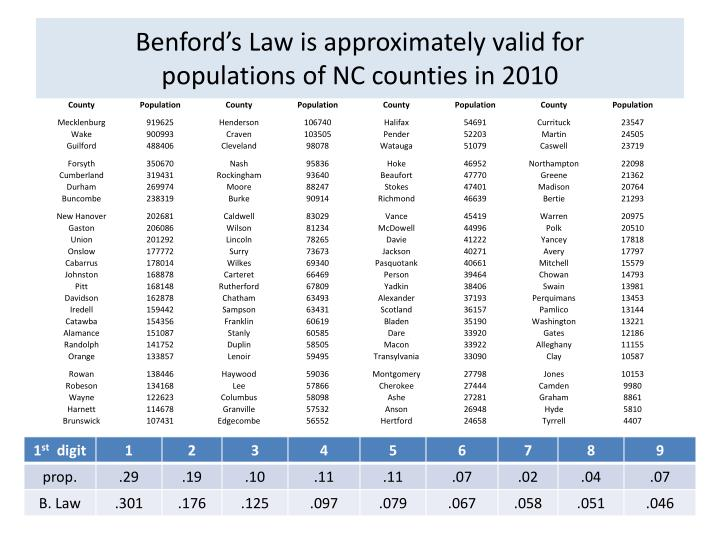 Benford's
