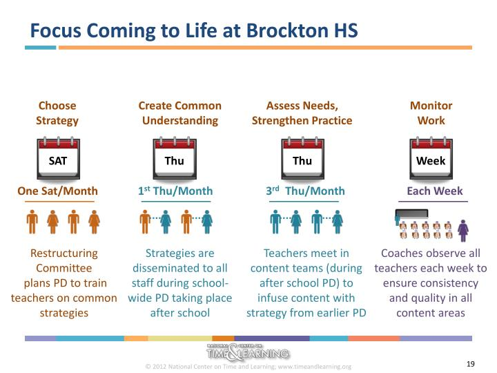 Focus Coming to Life at Brockton HS
