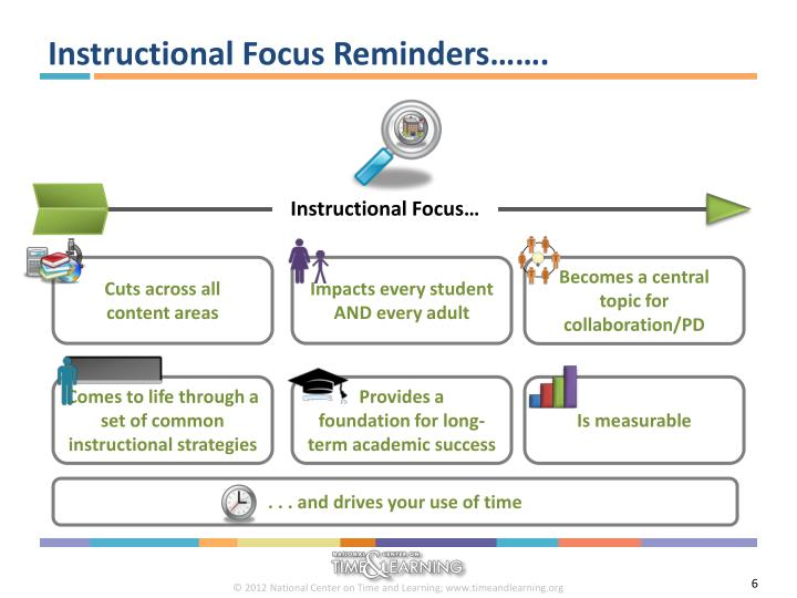 Instructional Focus Reminders…….