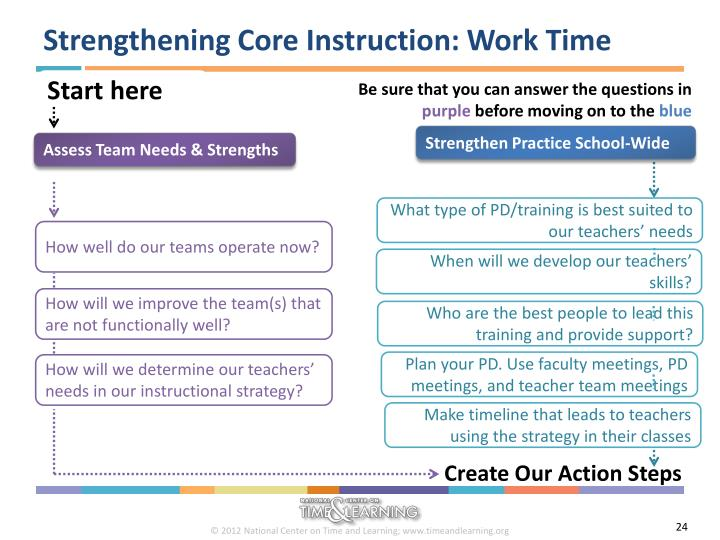 Strengthening Core Instruction: Work Time