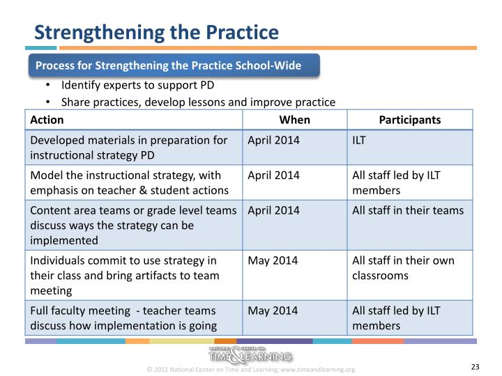 Strengthening the Practice