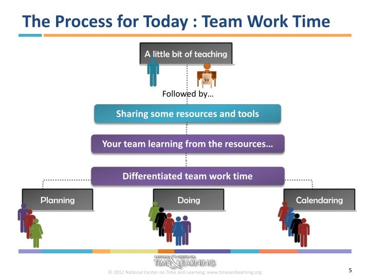 The Process for Today : Team Work Time
