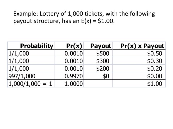 Example: Lottery of 1,000 tickets, with the following payout structure, has an E(x) = $1.00.