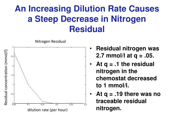 An Increasing Dilution Rate Causes a Steep Decrease in Nitrogen Residual