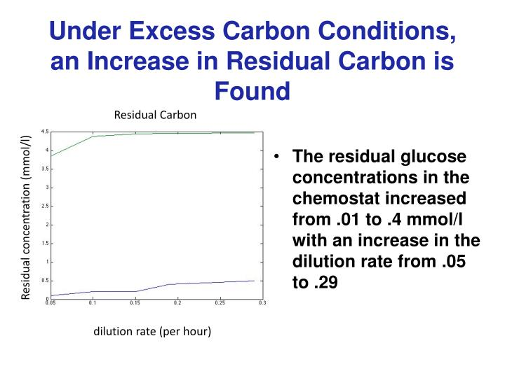 Under Excess Carbon Conditions, an Increase in Residual Carbon is Found