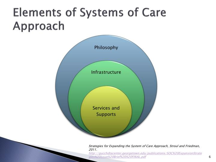 Elements of Systems of Care Approach