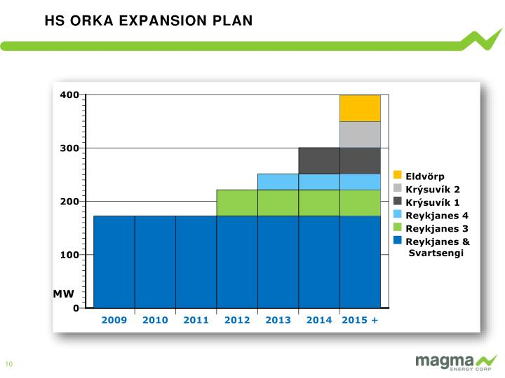 HS ORKA EXPANSION